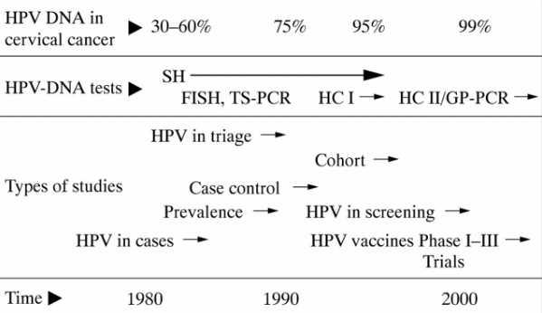Phát hiện DNA của HPV trong mô tuyến tiền liệt bằng phản ứng PCR